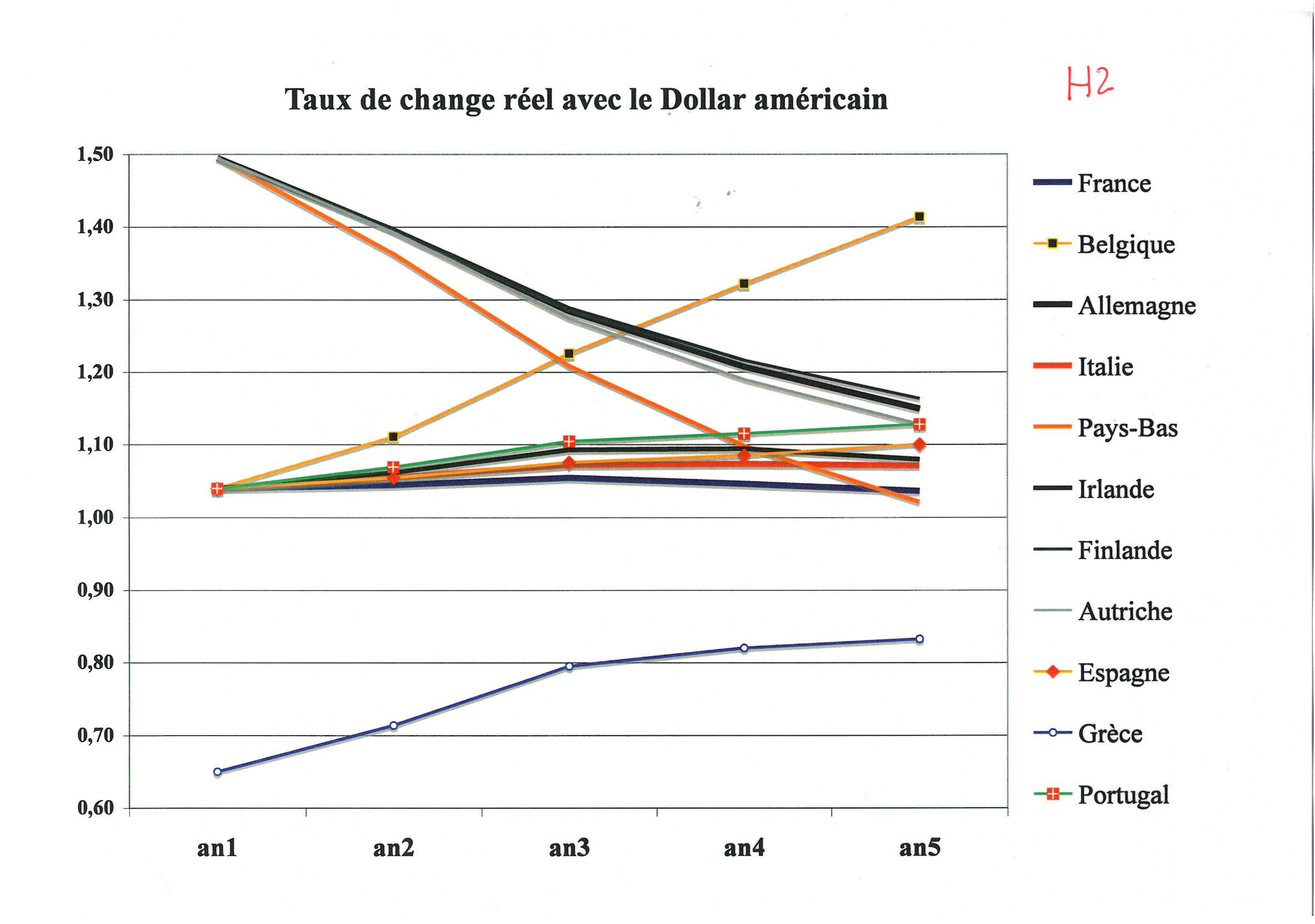 Graphique taux de change dollar