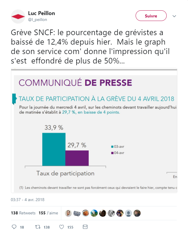 Le second tweet de Luc Peillon sur le graphique de la SNCF