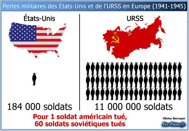 USA URSS pertes 2e guerre mondiale